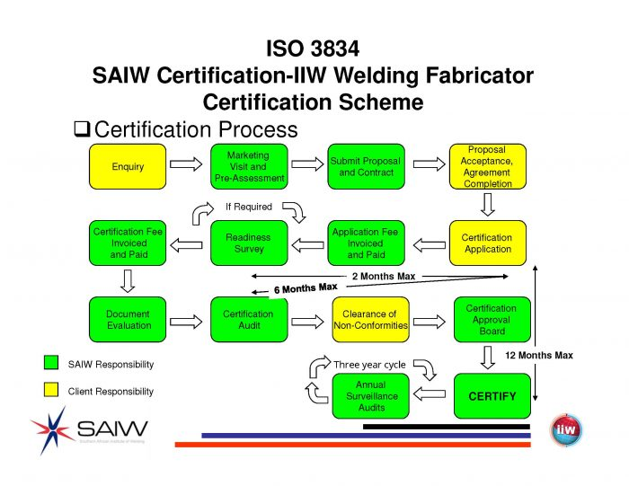 ISO 3834 Company Registration : SAIW